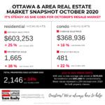 Ottawa and Area Real Estate Market Snapshot October 2020